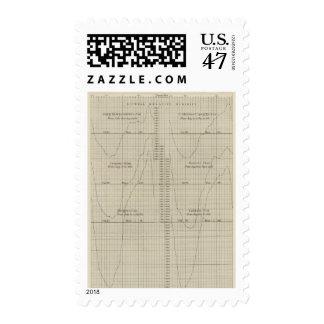 Diagrama diurnal de la humedad relativa timbres postales