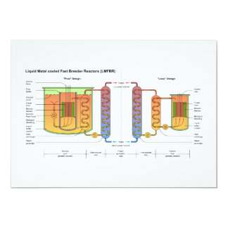 """Diagrama esquemático rápido del reactor generador invitación 5"""" x 7"""""""