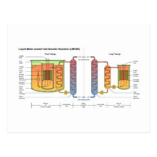 Diagrama esquemático rápido del reactor generador postal