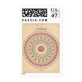 Diagrama que exhibe la diferencia del tiempo sellos postales