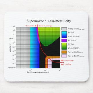 Diagrama total inicial de Metallicity de la supern