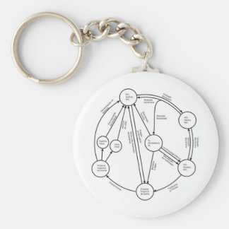 Didactic project of intercambrianas molecules keychain