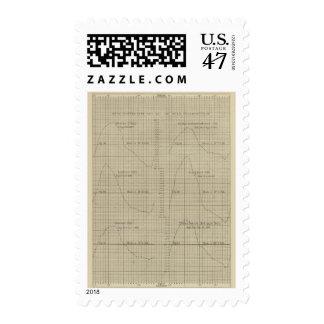 Diferencias, diagrama de los termómetros mojados, sello postal