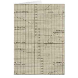 Differences, wet, dry bulb thermometers greeting card