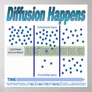 Diffusion Happens Print
