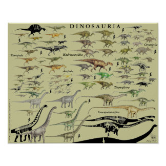 Dinosaur Groups Scale Poster Chart Gregory Paul #2