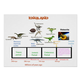 Dinosaurs period Poster