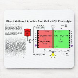 Direct Methanol Alkaline Fuel Cell Diagram Mousepads