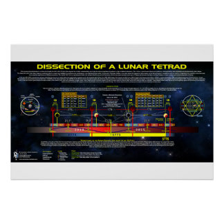 Dissection of a Lunar Tetrad Poster