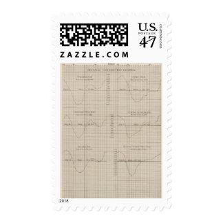 Diurnal barometric curves chart postage stamp
