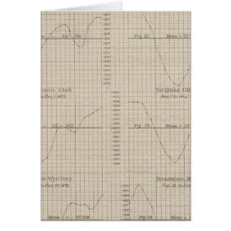 Diurnal barometric curves observations card