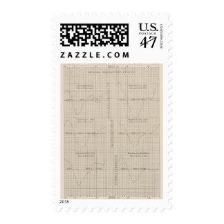 Diurnal barometric curves observations postage stamp