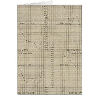 Diurnal force of vapor chart card