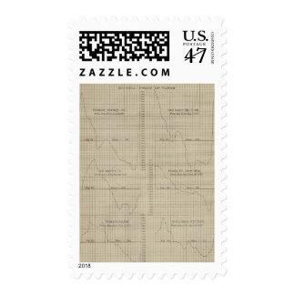 Diurnal force of vapor chart postage