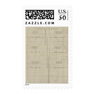 Diurnal relative humidity postage