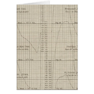 Diurnal temperature card
