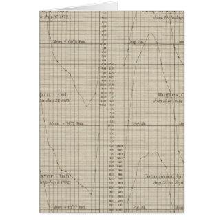 Diurnal temperature climate chart card