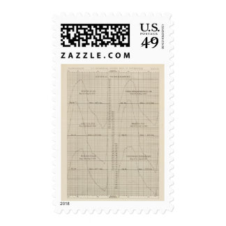 Diurnal temperature climate chart postage stamp