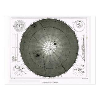 Diversos sistemas planetarios postal