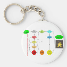 Dividend Monsters Flowchart to Early Retirement Keychain