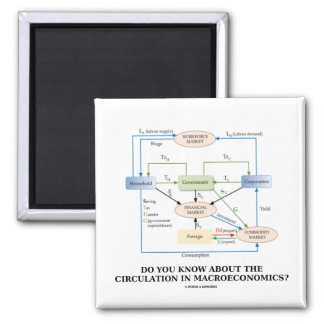 Do You Know About Circulation In Macroeconomics? Magnet