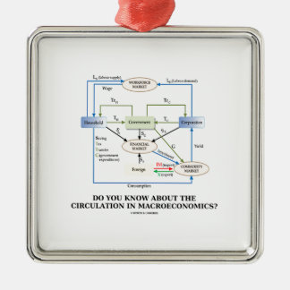 Do You Know About Circulation In Macroeconomics? Square Metal Christmas Ornament