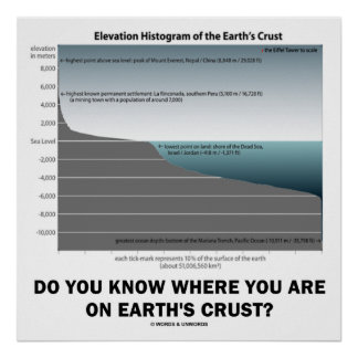 Do You Know Where You Are On Earth's Crust? Poster