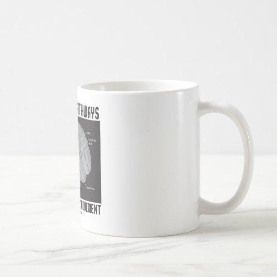 Dopamine Pathways For Reward & Movement Coffee Mug