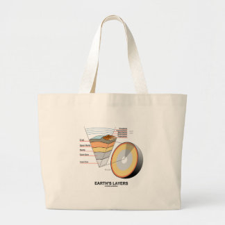 Earth's Layers (Earth Science Geology) Bag