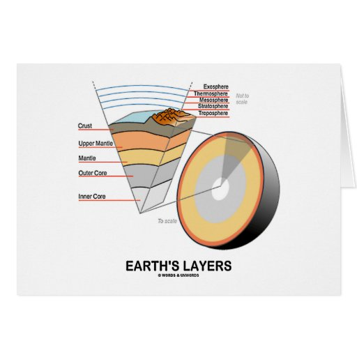 Earth's Layers (Earth Science Geology) Greeting Cards