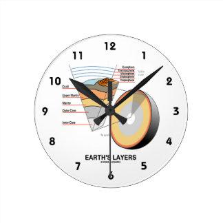 Earth's Layers (Earth Science Geology) Clocks