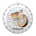 Earth's Layers (Earth Science Geology) Dart Boards
