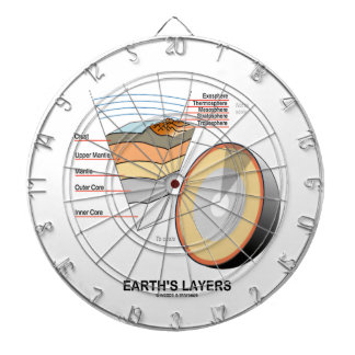 Earth's Layers (Earth Science Geology) Dartboard With Darts