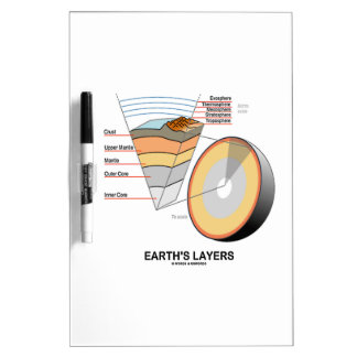 Earth's Layers (Earth Science Geology) Dry-Erase Board