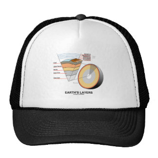 Earth's Layers (Earth Science Geology) Hats