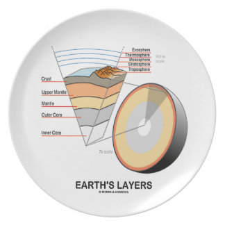 Earth's Layers (Earth Science Geology) Dinner Plate