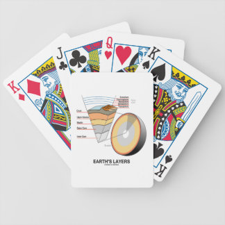 Earth's Layers (Earth Science Geology) Poker Cards