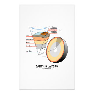 Earth's Layers (Earth Science Geology) Custom Stationery