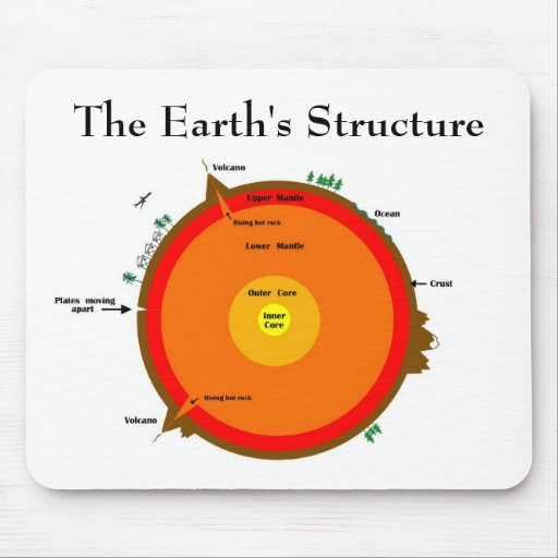 Earth's structure mousepad
