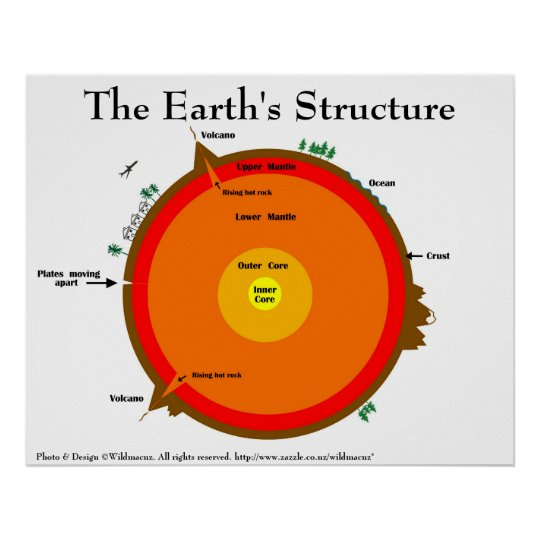 Earth's structure poster