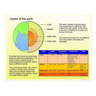 Educación, ciencia, capas de la tierra tarjeta postal