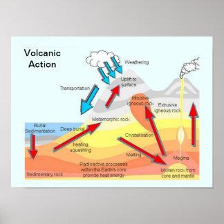 Educación, ciencia, geografía, acción volcánica póster
