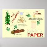 Educación, ciencia, química de hacer el papel posters