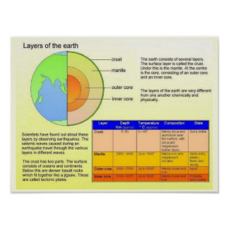 Education, Geography, Earth's layers Poster
