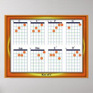 Education, Music, Guitar Chords, Key C Print