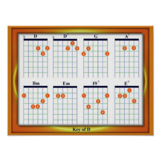 Education, Music, Guitar Chords, Key D Poster