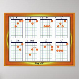 Education, Music, Guitar Chords, Key F Poster