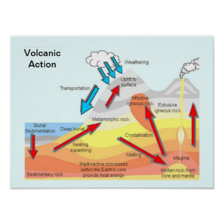 Education, Science, Geography, Volcanic Action Poster