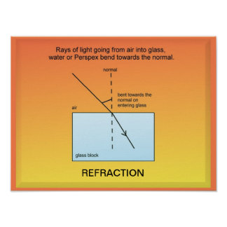 Education, Science, Light, Refraction Print