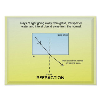 Education, Science, Light, Refraction Posters